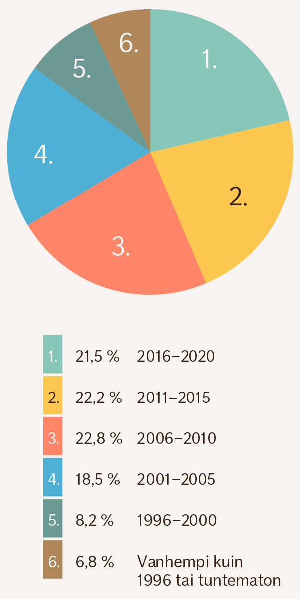 Piirakkagrafiikka eri ikäisten autojen käyttöönottovuosista. 2016-2020: 21,5 %, 2011-2015: 22,2 %, 2006-2010: 22,8 %, 2001-2005: 18,5 %, 1996-2000: 8,2 %, auton käyttöönottovuosi ennen vuotta 1996 tai tuntematon: 6,8 %.