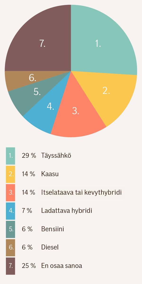 Grafiikka osuuksista: täyssähkö 29 %, kaasu 14 %, kevythybridi 14 %, ladattava hybridi 7 %, bensiini 6 %, diesel 6 %, en osaa sanoa 25 %