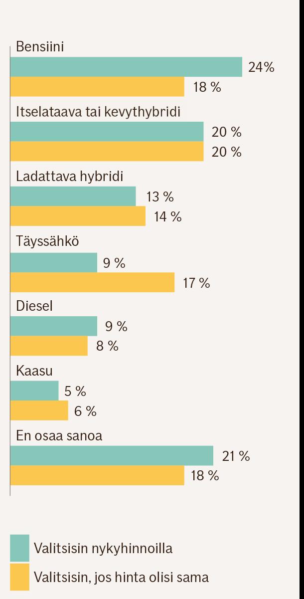 Pylväsgrafiikka. Prosenttiosuudet eri käyttövoimille sekä niin, että henkilö teksisi valinnan nykyhinnoilla sekä siten, että hinta olisi kaikissa vaihtoehdoissa sama: bensiini 24 % ja 18 %, itselataava tai kevythybridi 20 % ja 20 %, ladattava hybridi 13 % ja 14 %, täyssähkö 9 % ja 17 %, diesel 9 % ja 8 %, kaasu 5 % ja 6 %, en osaa sanoa 21 % ja 18 %