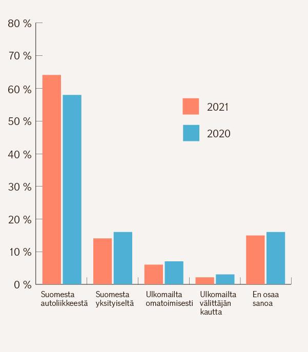 Pylväsgrafiikkassa vastanneiden mielestä houkuttevimmat kanavat hankkia käytetty auto vuonna 2021 ja sen jälkeen edellisenä vuonna 2020. Suomesta autoliikkeestä 64 % ja 58 %. Suomesta yksityiseltä 14 % ja 16 %. Ulkomailta omatoimisesti 6 % ja 7 %. Ulkomailta välittäjän kautta 2 % ja 3 %. En osaa sanoa 15 % ja 16 %.
