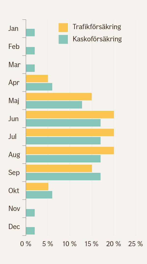 Grafik över hur priset för trafik- och kaskoförsäkring fördelas över årets tolv månader. I fråga om båda försäkringarna inflyter största delen av kostnaderna under april-september. Under november-mars inflyter inga kostnader och även i fråga om kasko är kostnaderna minimala.