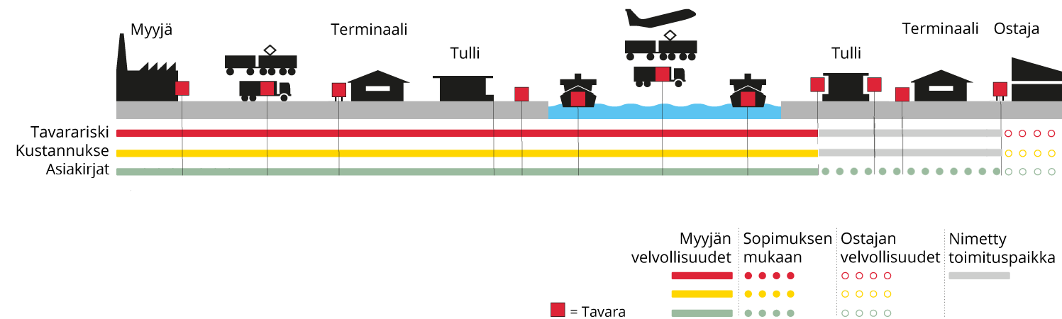 Incoterms DAT, Delivered at terminal - Suomi