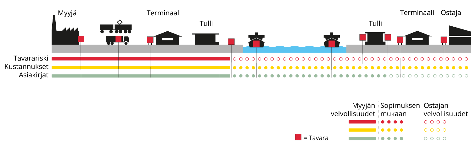 Incoterms FAS, Free alongside ship - Suomi