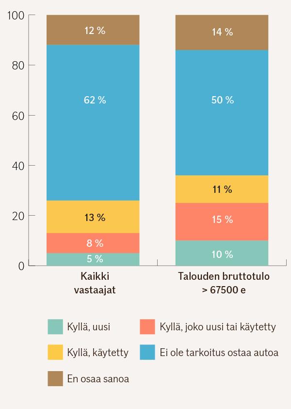 Pylväsgrafiikka kaikken talouksien sekä yli 67500 euroa bruttona tienaavien kotitalouksien suunnitelmista hankkia auto. Kaikki vastaajat: kyllä, uusi 5 %, kyllä, joko uusi tai käytetty 8 %, kyllä käytetty 13 %, ei ole tarkoitus ostaa autoa 62 %, en osaa sanoa 12 %. Yli 67500 euroa tienaavat kotitaloudet: kyllä, uusi 10 %, kyllä, joko uusi tai käytetty 15 %, kyllä käytetty 11 %, ei ole tarkoitus ostaa autoa 50 %, en osaa sanoa 14 %.