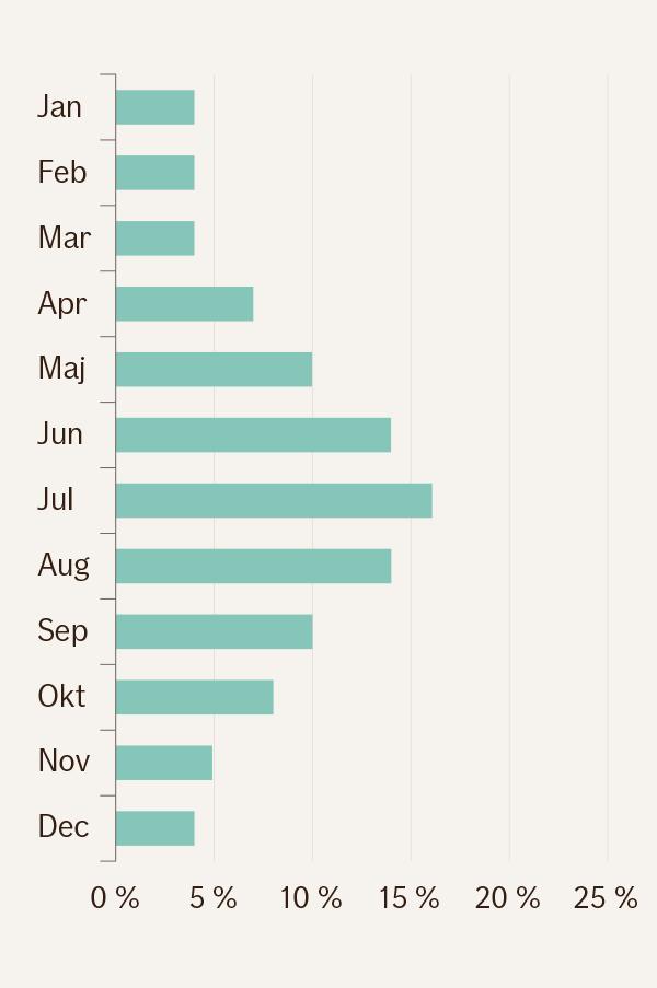 Grafik över hur priset för helkaskoförsäkring fördelas över årets tolv månader. Största delen av kostnaderna inflyter under april-september. Under november-mars kostnaderna är minimala.