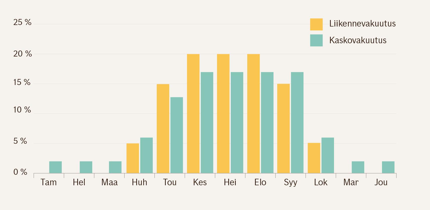 Pylväsgrafiikka liikennevakuutuksen ja kaskon hinnan jakautumisesta eri kuukausille. Molempien osalta suurin osa kustannuksista kertyy huhtikuulta syyskuulle. Marraskuulta maaliskuulle liikennevakuutuksesta ei kerry kustannuksia ollenkaan ja kaskostakin vain minimaaliset kustannukset.